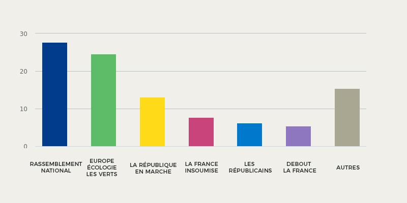 Résultat Des élections Européennes 2019 à Bueil-en